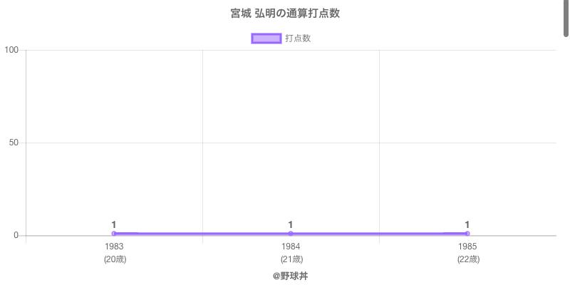 #宮城 弘明の通算打点数