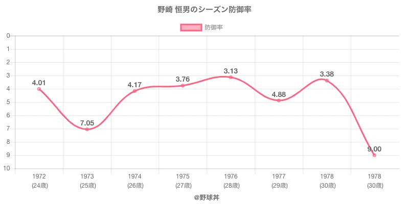 野崎 恒男のシーズン防御率