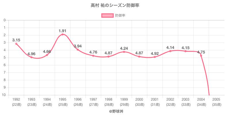 高村 祐のシーズン防御率