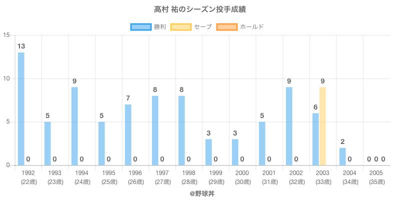 #高村 祐のシーズン投手成績