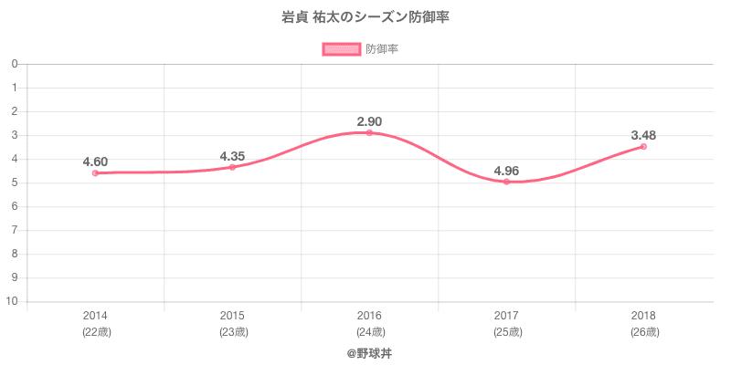 岩貞 祐太のシーズン防御率