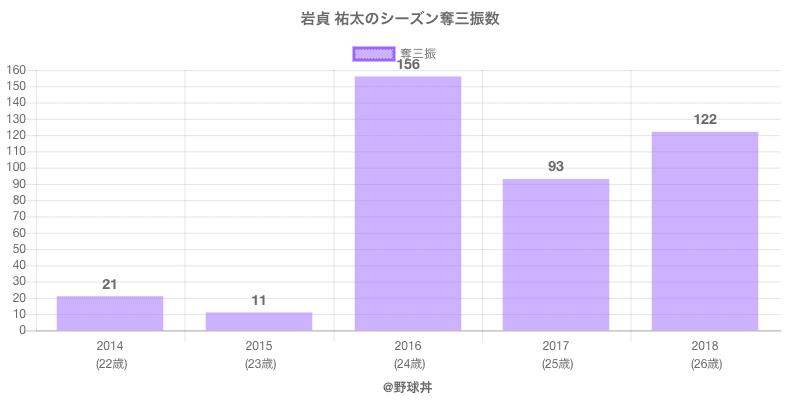 #岩貞 祐太のシーズン奪三振数