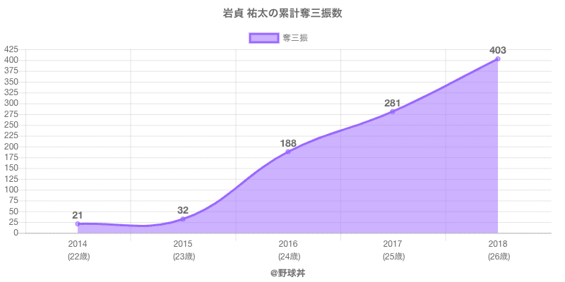 #岩貞 祐太の累計奪三振数