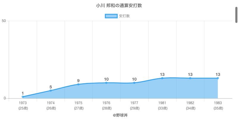 #小川 邦和の通算安打数
