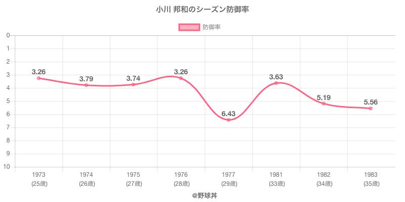 小川 邦和のシーズン防御率