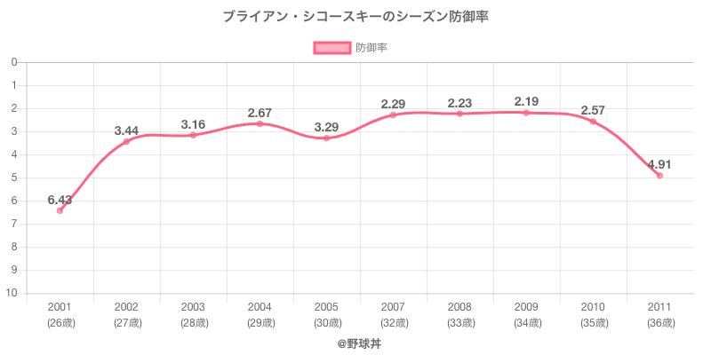 ブライアン・シコースキーのシーズン防御率