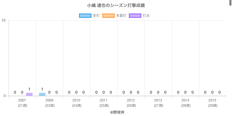 #小嶋 達也のシーズン打撃成績