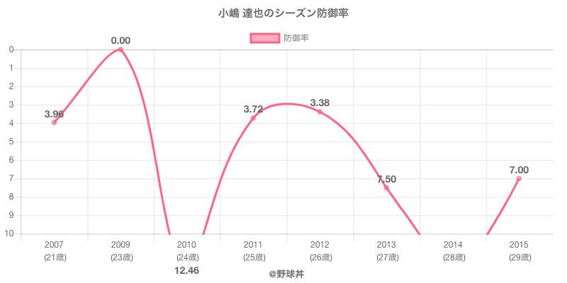 小嶋 達也のシーズン防御率