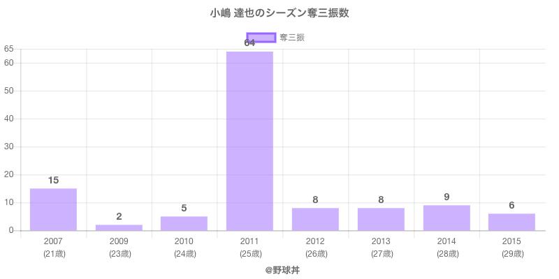 #小嶋 達也のシーズン奪三振数