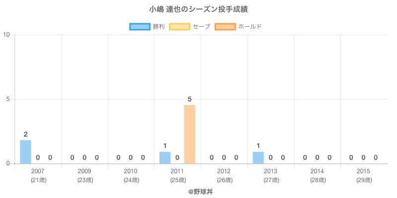 #小嶋 達也のシーズン投手成績