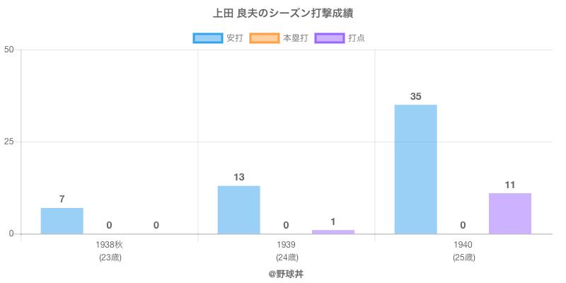 #上田 良夫のシーズン打撃成績