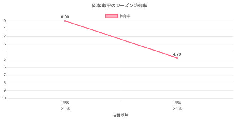 岡本 教平のシーズン防御率