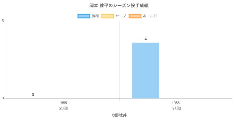 #岡本 教平のシーズン投手成績