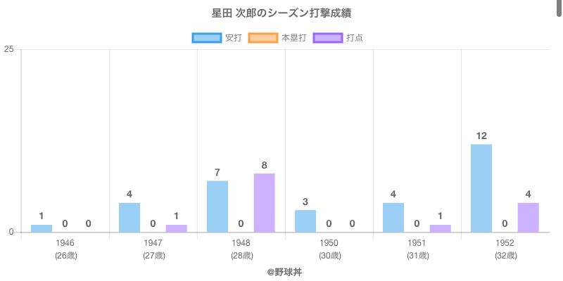 #星田 次郎のシーズン打撃成績