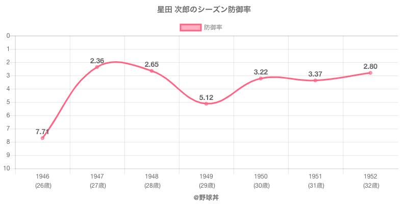 星田 次郎のシーズン防御率