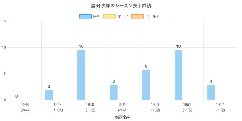 #星田 次郎のシーズン投手成績