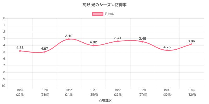 高野 光のシーズン防御率