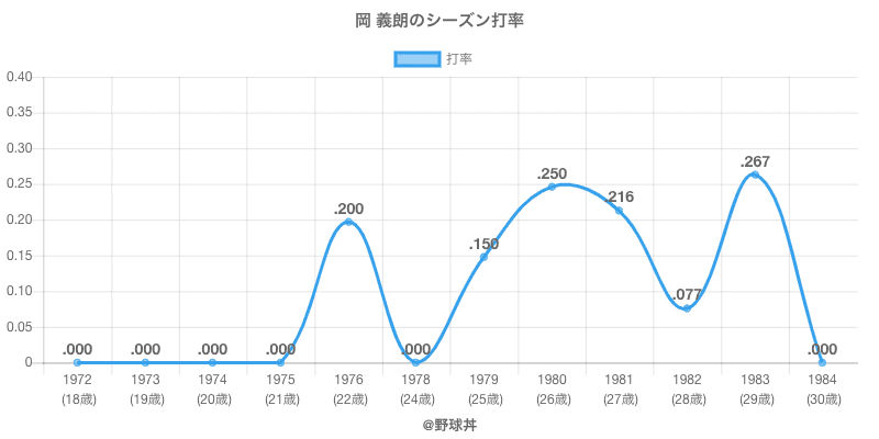 岡 義朗のシーズン打率