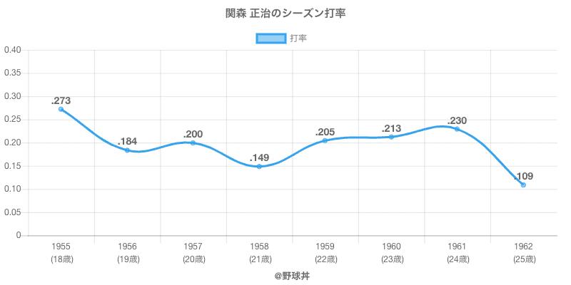 関森 正治のシーズン打率