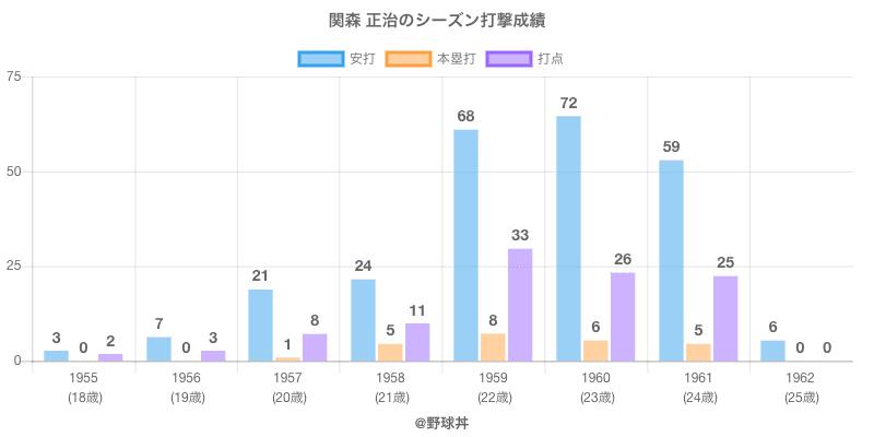 #関森 正治のシーズン打撃成績