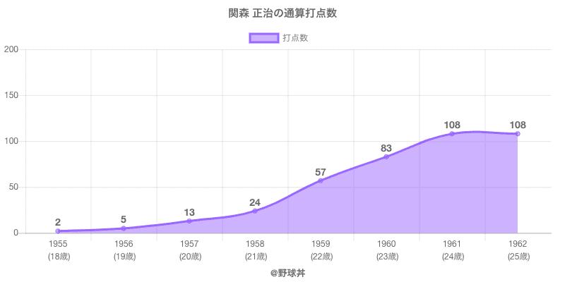 #関森 正治の通算打点数