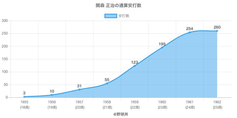 #関森 正治の通算安打数