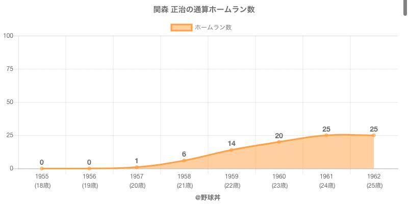 #関森 正治の通算ホームラン数