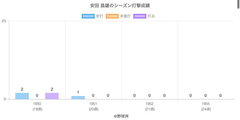 #安田 昌雄のシーズン打撃成績