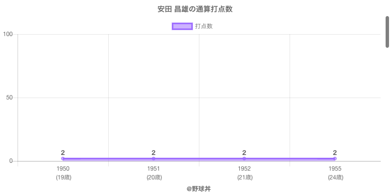 #安田 昌雄の通算打点数