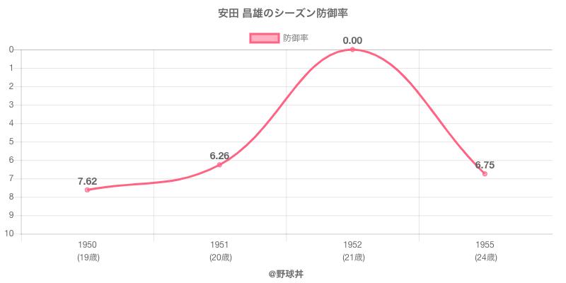 安田 昌雄のシーズン防御率