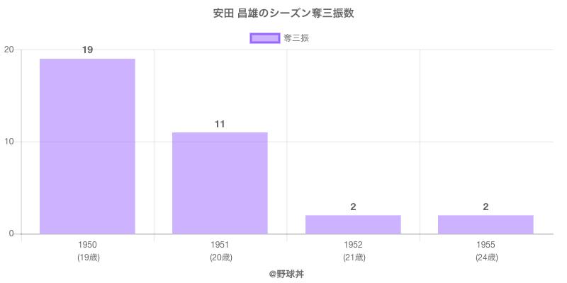 #安田 昌雄のシーズン奪三振数
