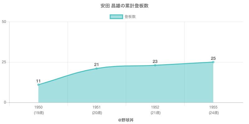 #安田 昌雄の累計登板数