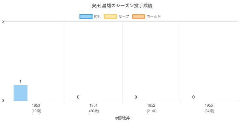#安田 昌雄のシーズン投手成績