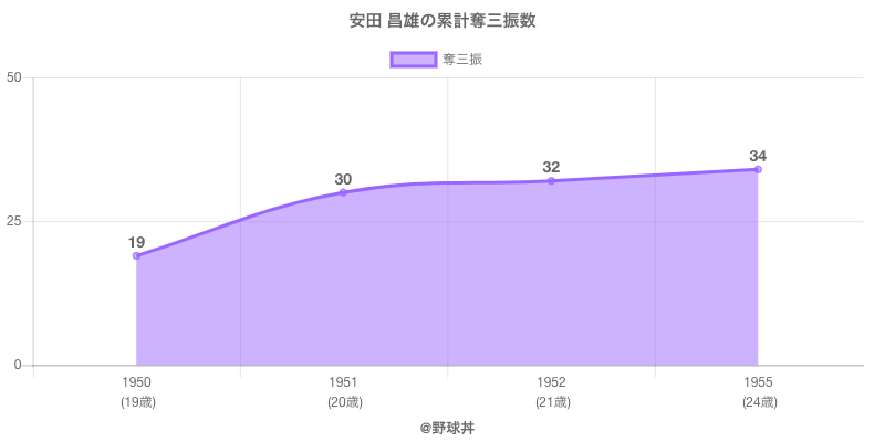 #安田 昌雄の累計奪三振数