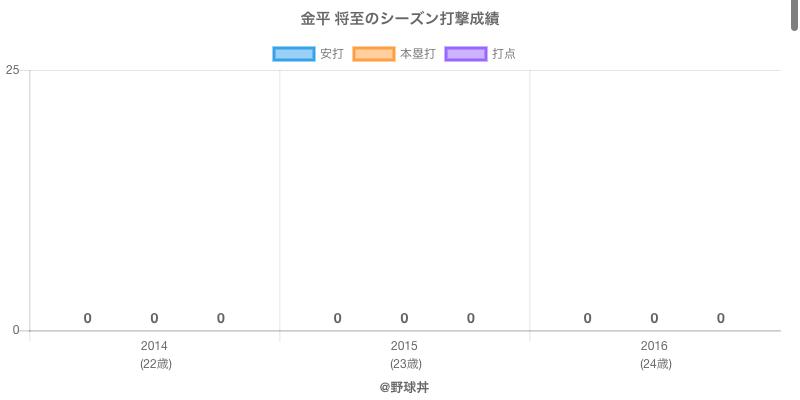 #金平 将至のシーズン打撃成績
