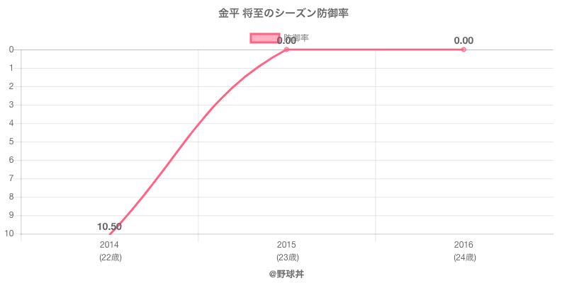 金平 将至のシーズン防御率