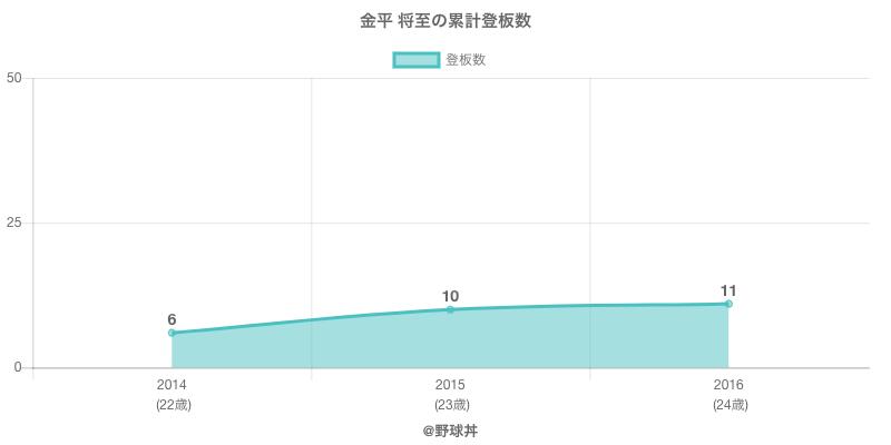 #金平 将至の累計登板数