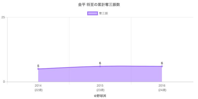 #金平 将至の累計奪三振数
