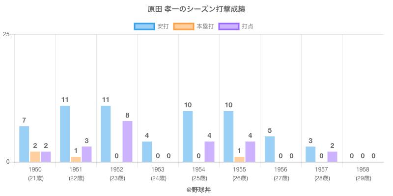 #原田 孝一のシーズン打撃成績