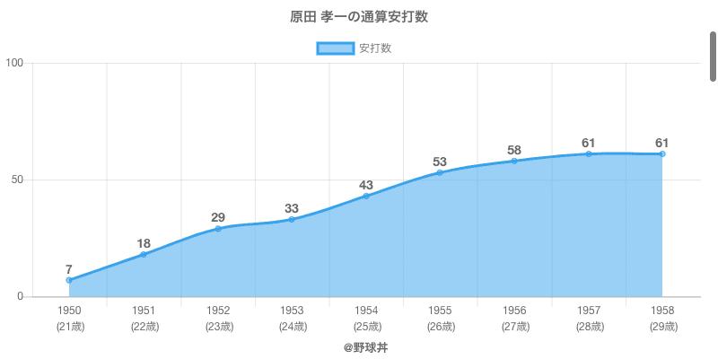 #原田 孝一の通算安打数