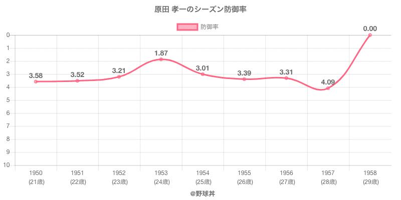 原田 孝一のシーズン防御率