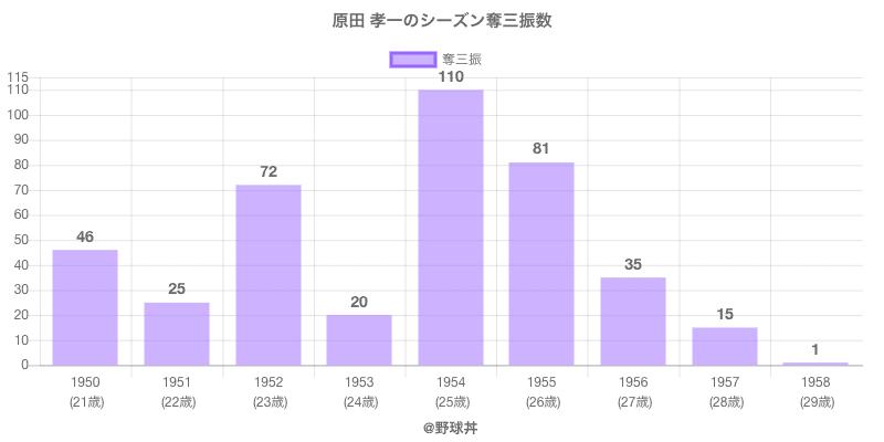 #原田 孝一のシーズン奪三振数