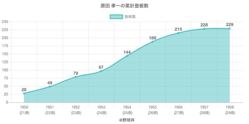 #原田 孝一の累計登板数