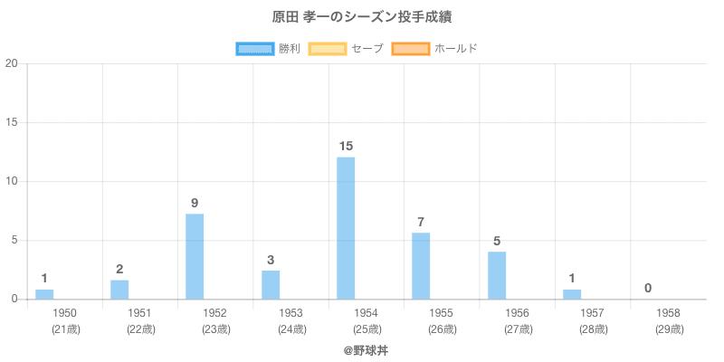 #原田 孝一のシーズン投手成績