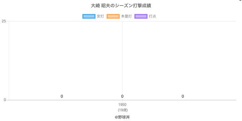 #大崎 昭夫のシーズン打撃成績