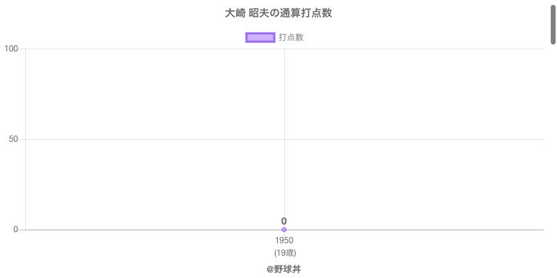#大崎 昭夫の通算打点数