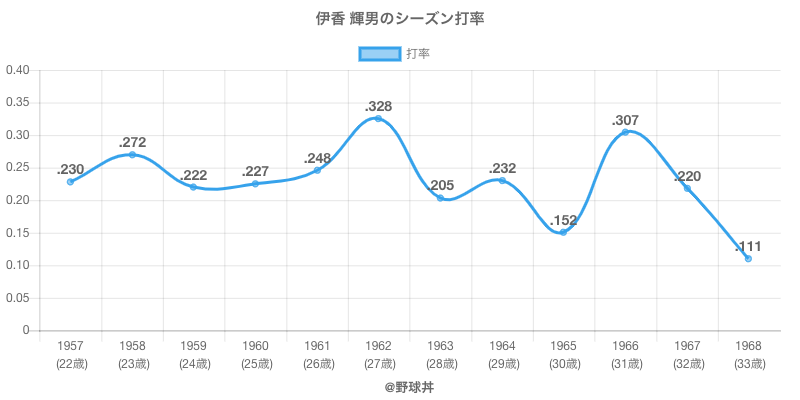 伊香 輝男のシーズン打率