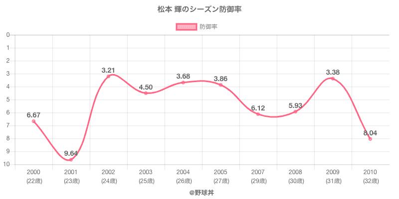 松本 輝のシーズン防御率