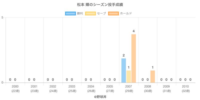 #松本 輝のシーズン投手成績