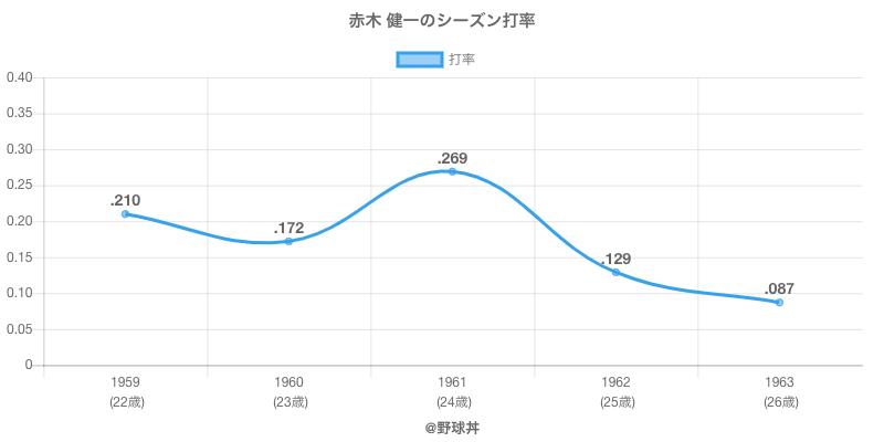赤木 健一のシーズン打率